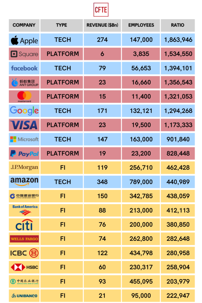 Comparison chart of platforms in finance, traditional FIs and Big Techs by revenue, number of employees and ratio of revenue per employee.