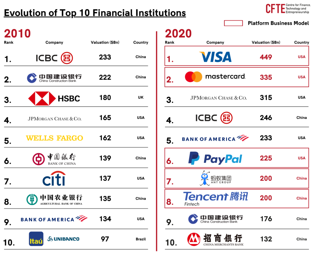 Chart comparing the 10 top financial institutions by market valuation in 2010 and 2020. In 2020, 5 in the chart are platform business models.