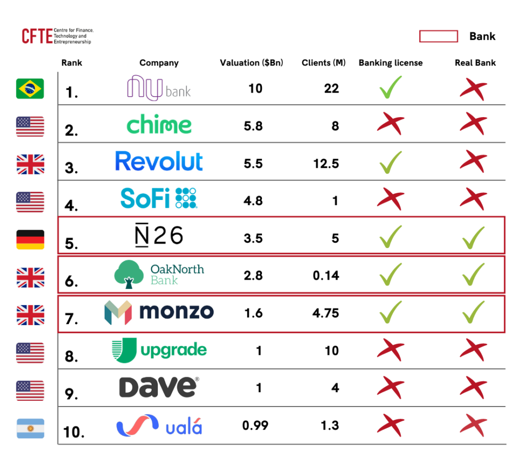 Table displaying that only 3 out of the top 10 banks by valuation are real banks: N26, OakNorth and Monzo