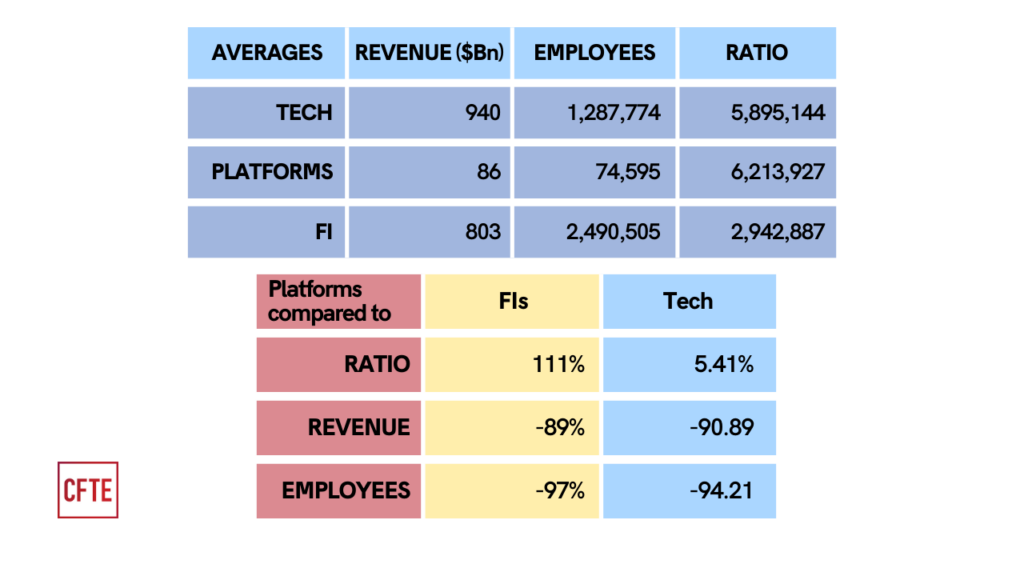 Comparison of the average revenue, number of employees and ratio of revenue per employee of platforms in finance, FIs and Big Techs