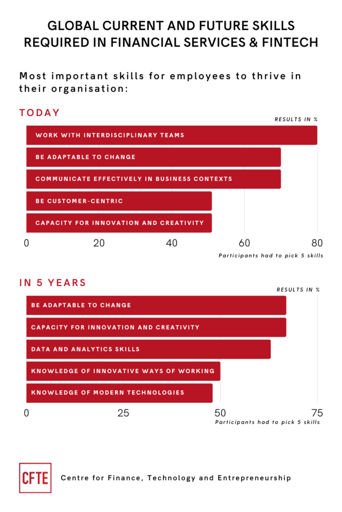 Infographic showing the top 5 most important skills for employees to thrive in their organisation today and in the next 5 years