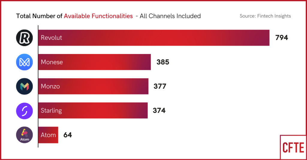 Comparison of total number of app functionalities offered by the leading UK challenger banks - CFTE Graph