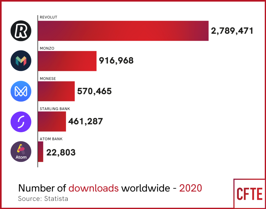 UK challenger bank app downloads worldwide in 2020 - CFTE Graph