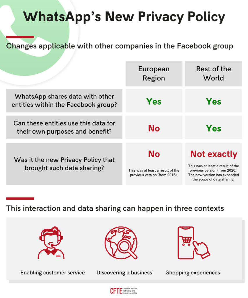 Whatsapp new privacy policy infographic showing the different regulations of data sharing through the facebook group in europe and the rest of the world