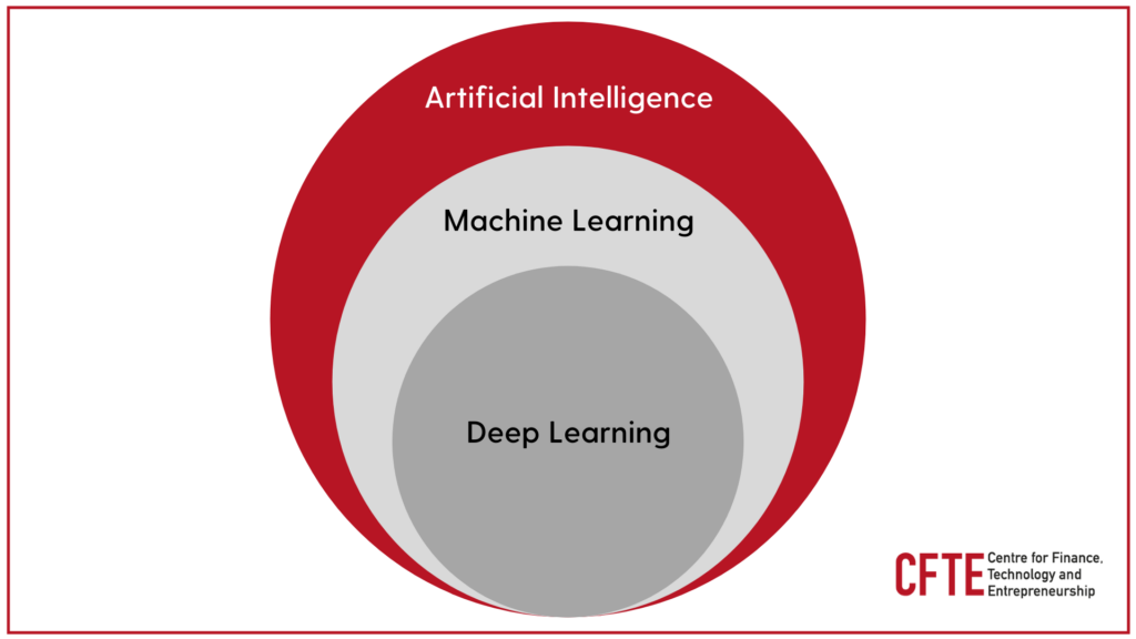 The Hierarchy of Artificial Intelligence, Machine learning and Deep learning