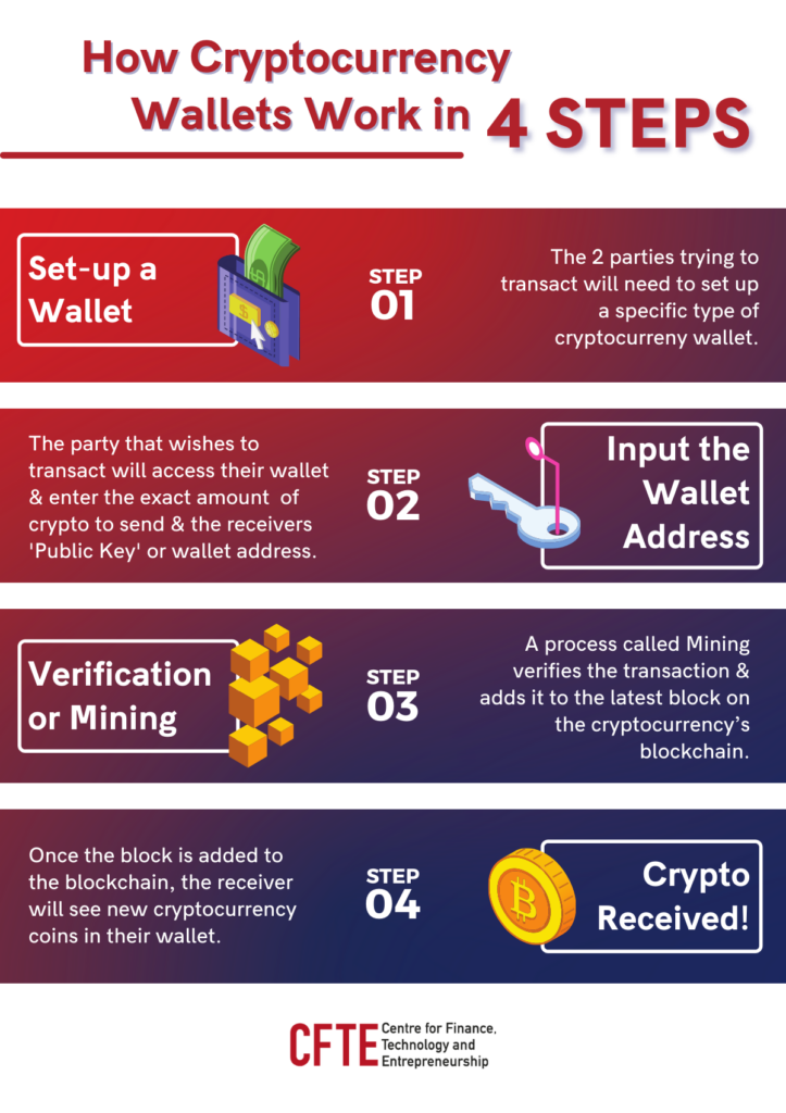 Steps explaining how cryptocurrency wallets like a bitcoin wallet's transactions work