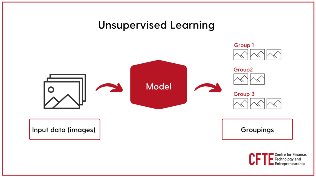 Unsupervised Learning Diagram