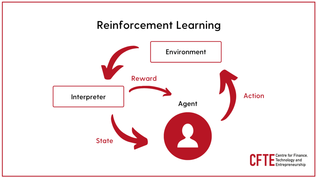 Reinforcement Learning Diagram