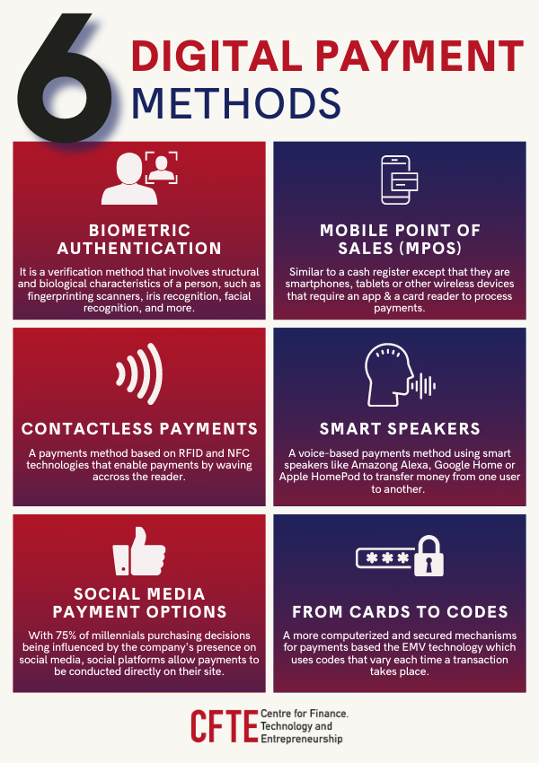 an infographic showing 6 types of digital payment methods