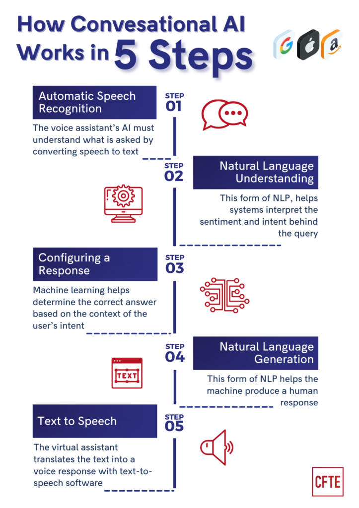 How Conversational AI works - A  Diagram with Steps - The case of Siri, Alexa and Google Assistant