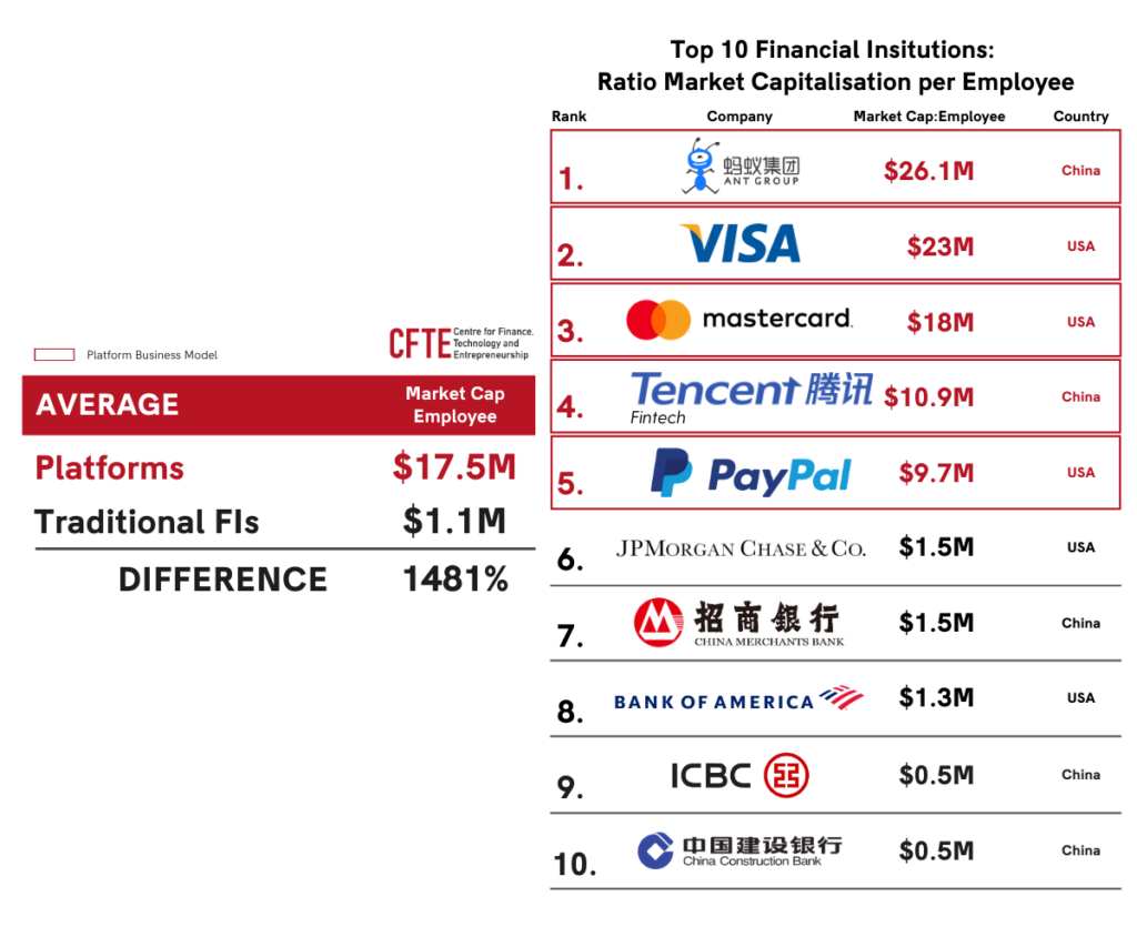 a graph that shows the market cap per employee of the top 10 largest financial institutions