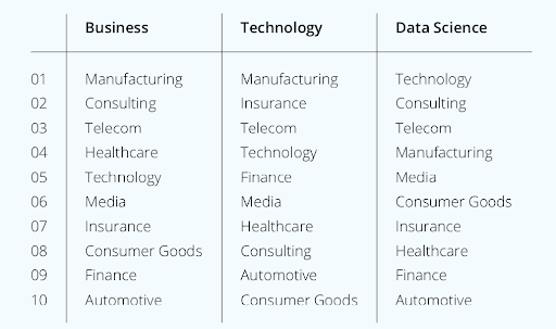 An infographic from coursera showing the top skills in business, technology and data science