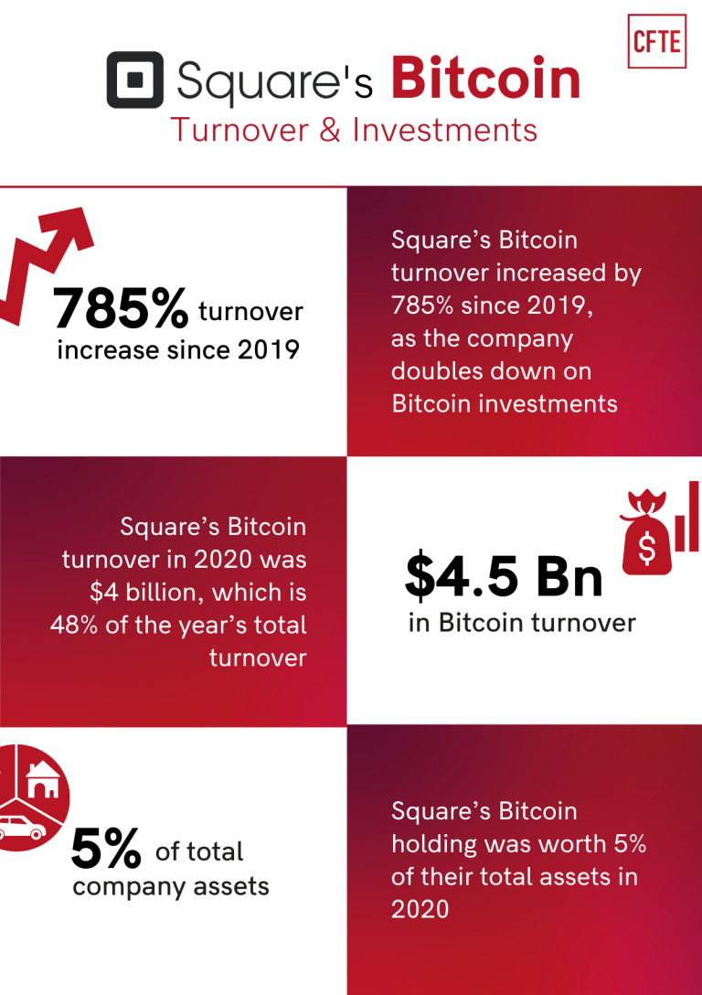 Square's Bitcoin Turnover and Investments