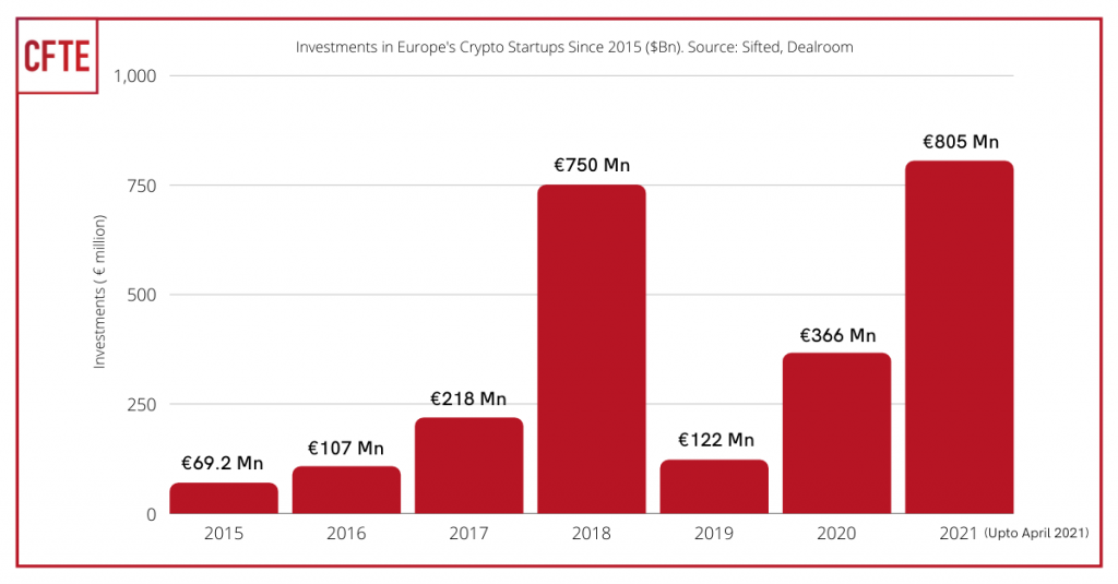 Investments in Europes Crypto Startups since 2015