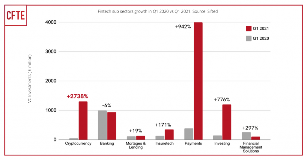 Europe's Fintech sub sectors VC investment growth in Q1 2021 vs Q1 2020