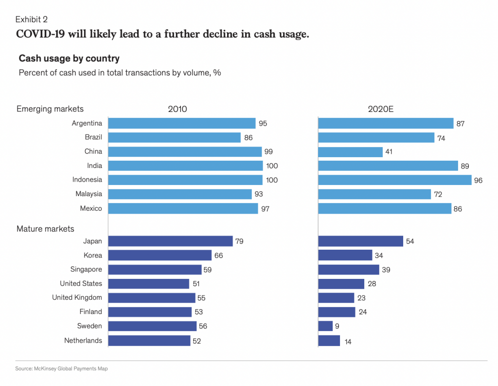 McKinsey 2020: COVID-19 is leading to a decrease in cash usage