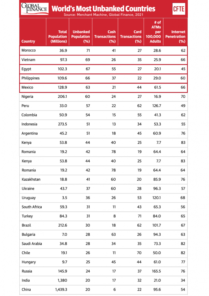 The world's most unbanked countries - a table of the percentage of population that is unbanked by country