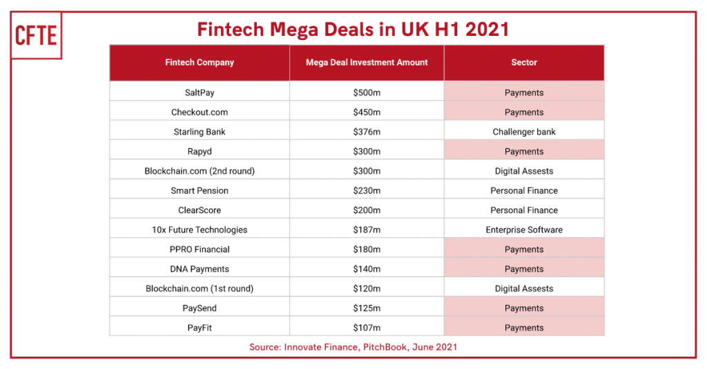 A table of UK's 13 invesment megadeals in Fintech