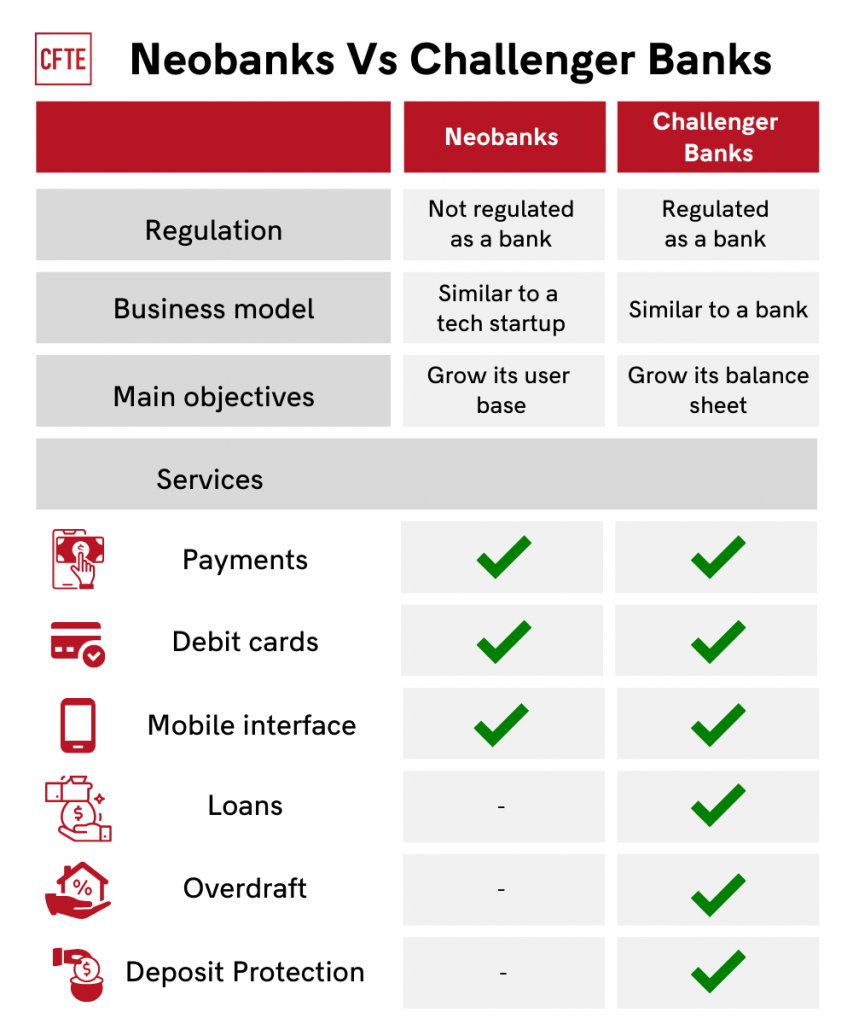 a table showing the difference between challenger banks and neobanks